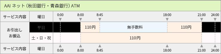 バンキング インターネット 秋田 銀行 インターネット・モバイルバンキング