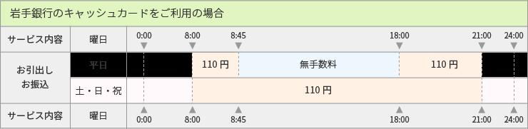 岩手銀行カード_ご利用手数料表