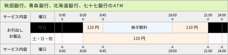 秋田銀行、青森銀行、北海道銀行、七十七銀行ATM_手数料表
