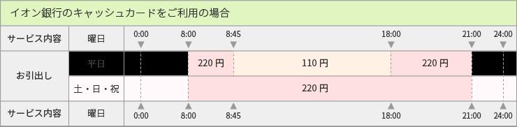 イオン銀行カード_ご利用手数料表