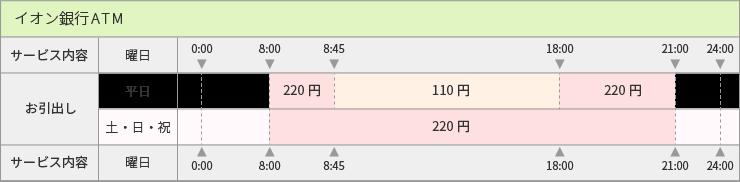 イオン銀行_手数料表