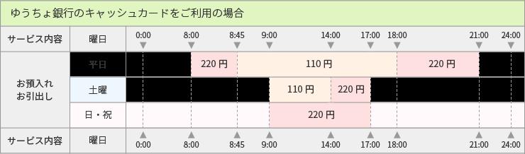 ゆうちょ銀行カード_ご利用手数料表