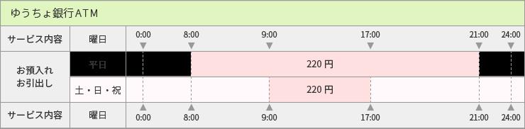 ゆうちょ銀行_手数料表